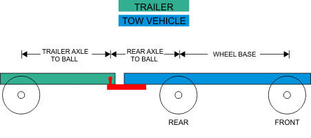 Trailer Towing Calculator: Weight Distribution Hitch